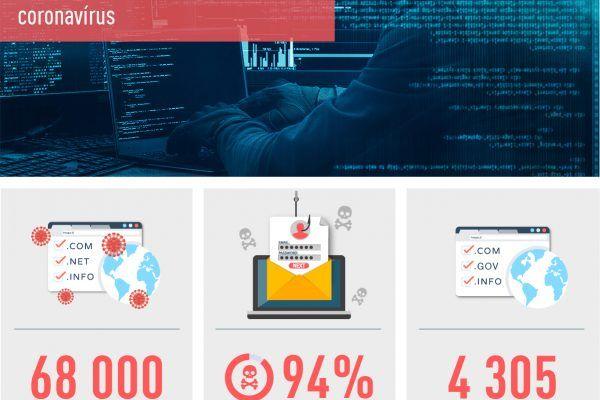 Check Point adverte que cibercriminosos está a aproveitar-se da informação sobre ajudas económicas dos governos para lançar novos ciberataques