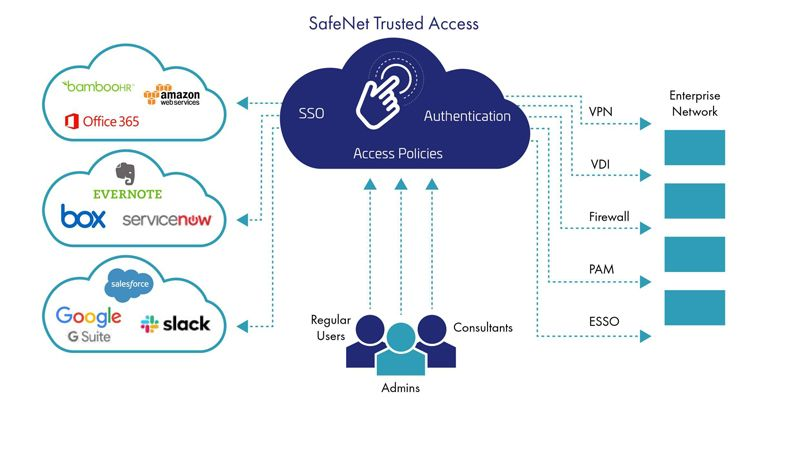 SafeNet Trusted Access Diagram