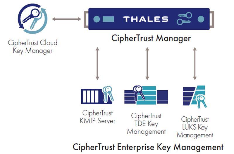 Thales CipherTrust Cloud Key Manager