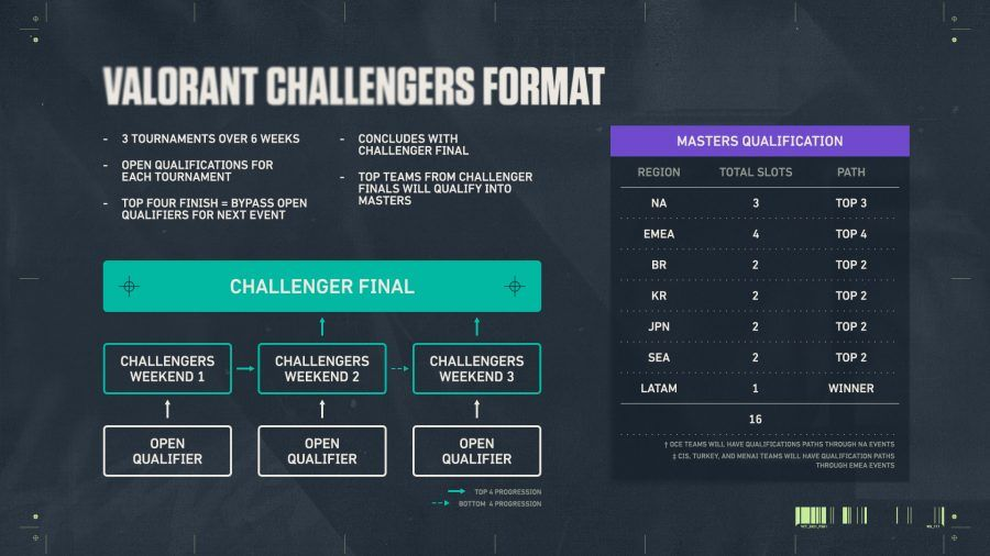 4 2 eSports, gaming, Riot Games, shooter, Valorant, Valorant Champions Tour