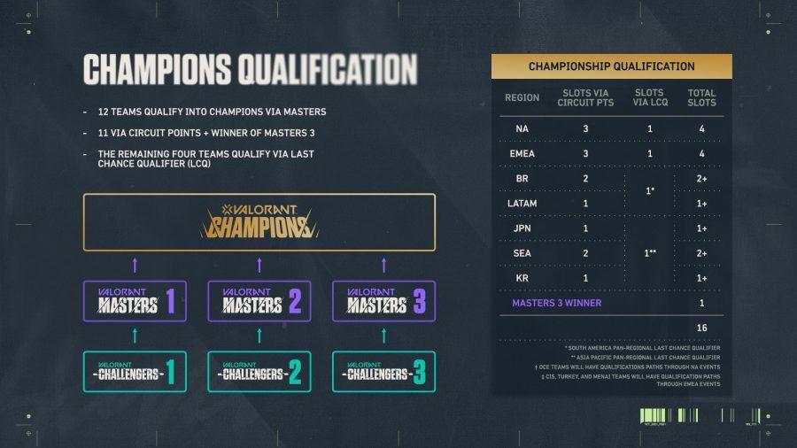 5 eSports, gaming, Riot Games, shooter, Valorant, Valorant Champions Tour