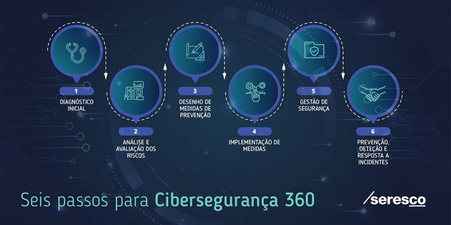 Seis passos para a cibersegurança 360