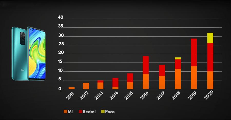 Xiaomi smartphones 2020