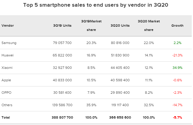 TOP 5 maiores fabricantes de smartphones 2020