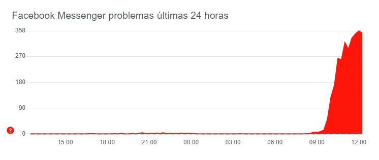 Facebook Messenger e Instagram sem funcionar em Portugal