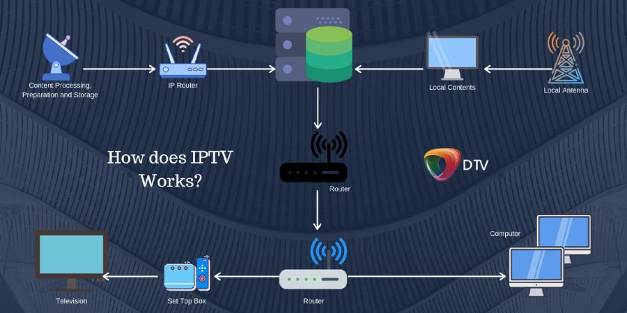 IPTV Pirata como funciona