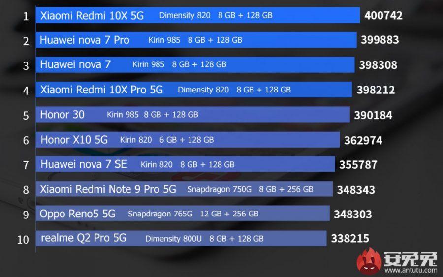 Xiaomi Mi 11 AnTuTu Top 10 lider