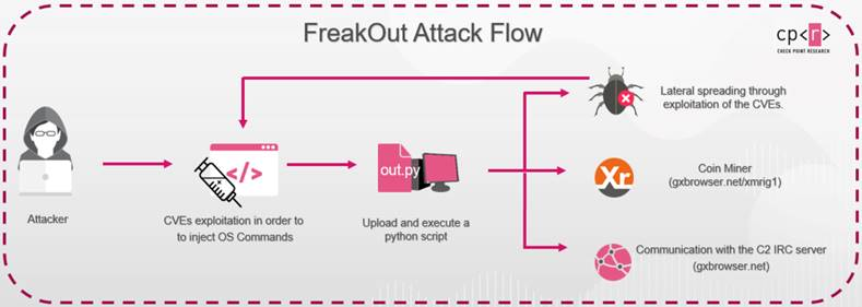 Check Point Research ciberataque Linux