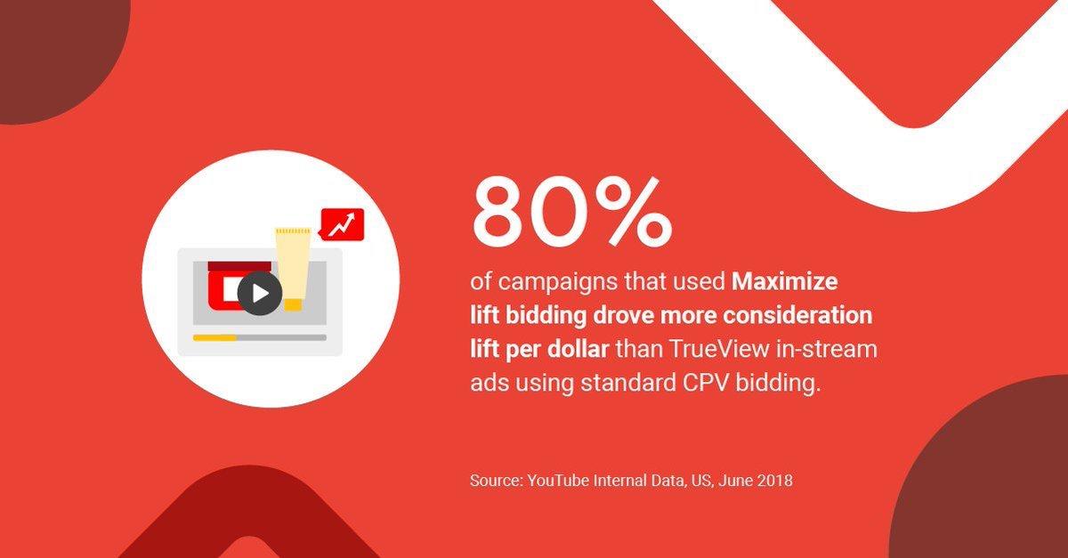 Brand Lift + Google's machine learning = Maximize Lift. (fonte: YouTube Internal Data)