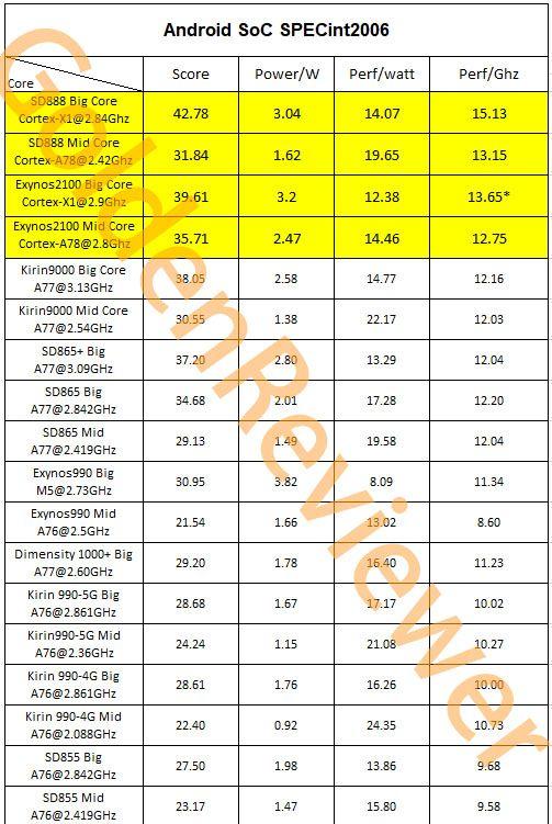 EtEHDqjU4AMCnmq exynos 2100, Exynos 990, qualcomm, Samsung, snapdragon 888