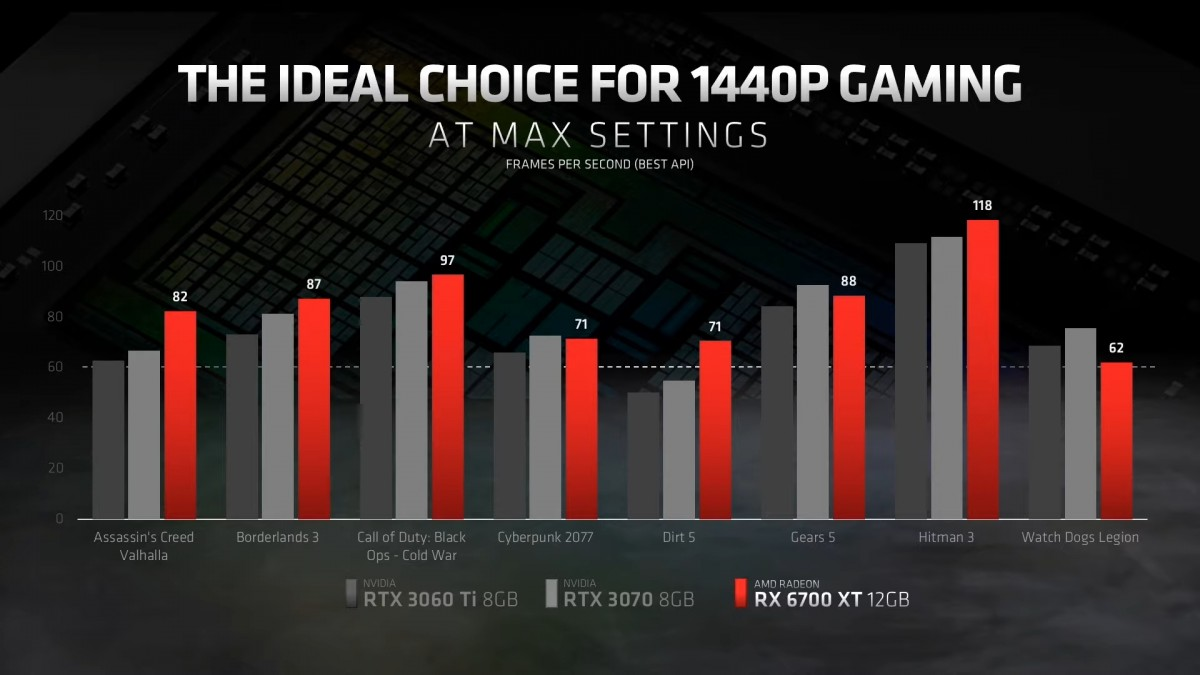 AMD RX 6700 XT vs nvidia amd, AMD Radeon RX 6700 XT, gaming, GPU, PC, placa gráfica, Radeon