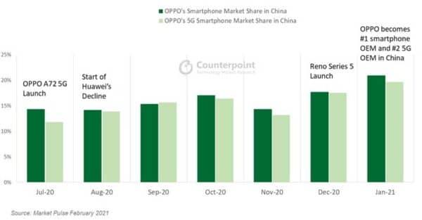 OPPO Huawei Xiaomi China Counterpoint Research