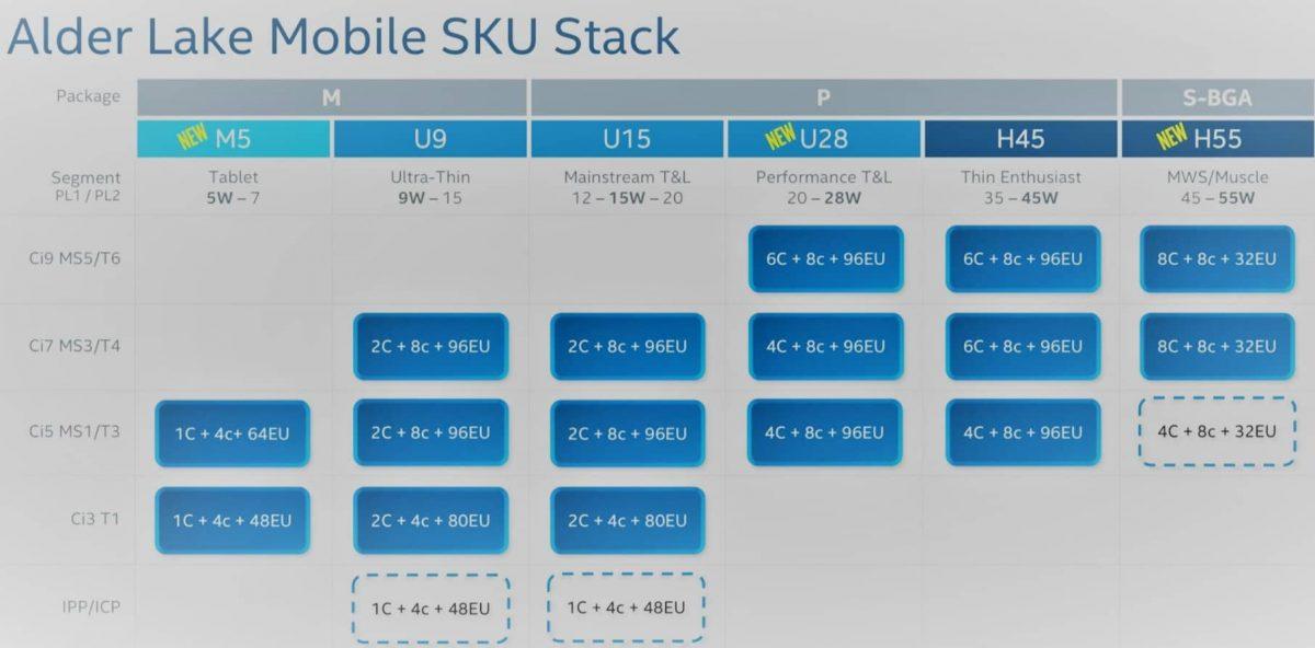 EvzowTdVkAEFFWC 1 Alder Lake, CPU. 12ª geração, intel, Intel Core