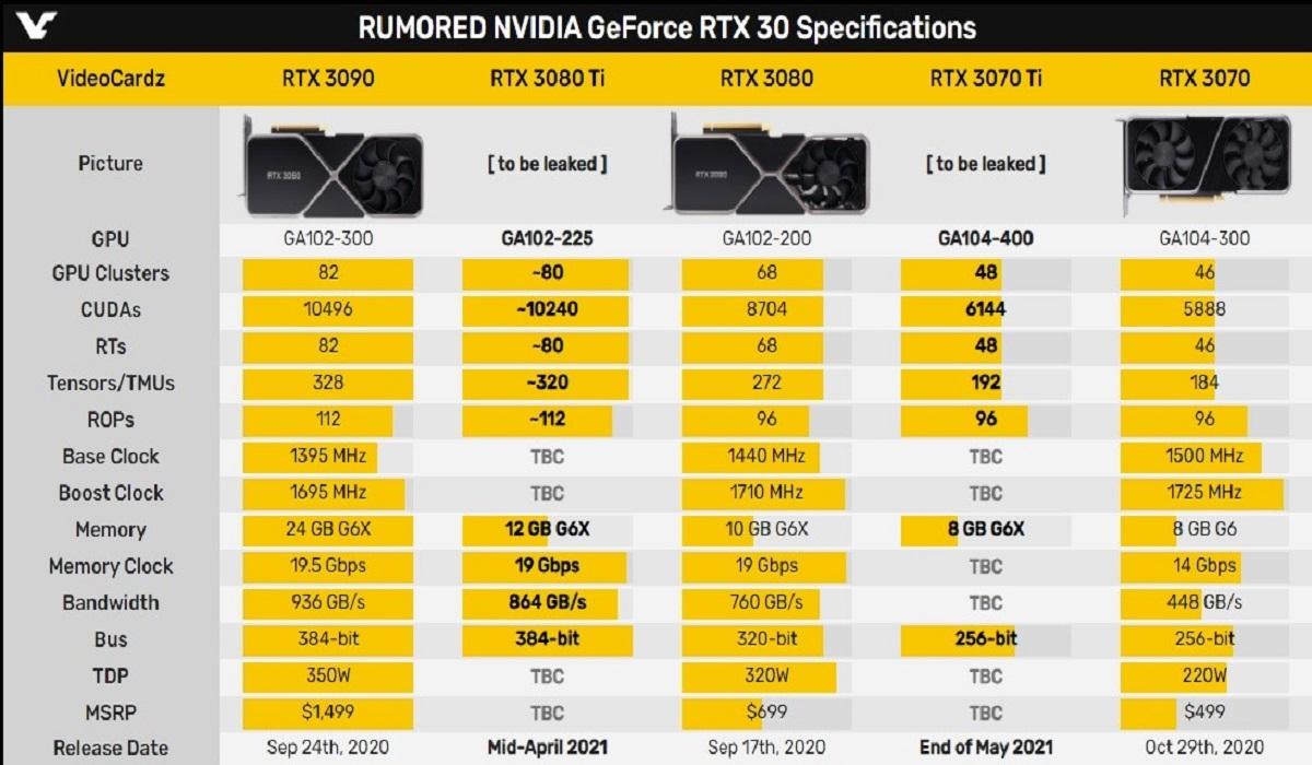 NVIDIA rtx 3070 ti placa gráfica