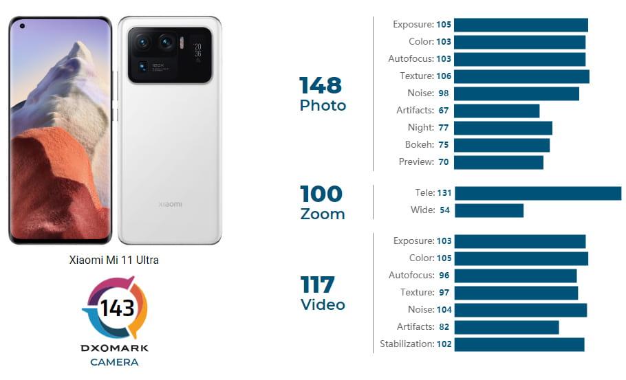 Xiaomi Mi 11 Ultra DxOMark