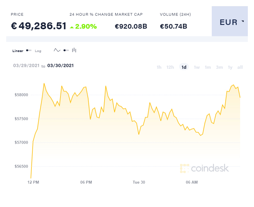 Preço da Bitcoin 30.03.2021