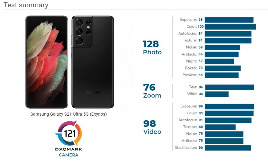 Samsung Galaxy S21 Ultra Galaxy S20 Ultra DxoMark