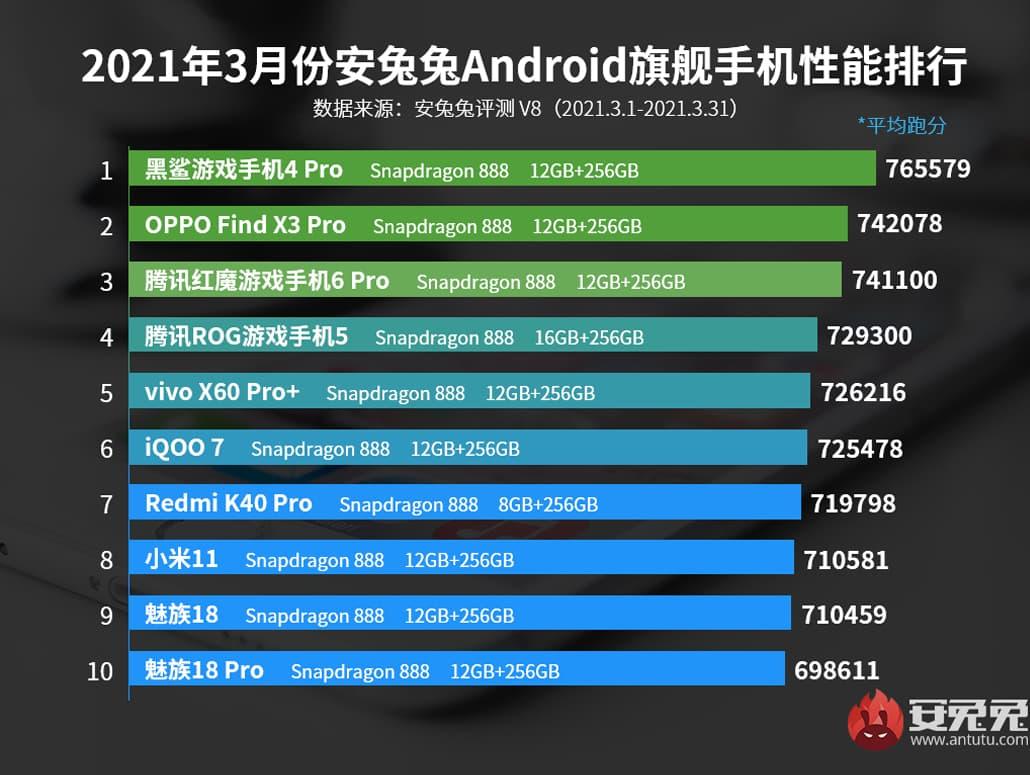 AnTuTu Black Shark 4 Pro smartphone Android potente