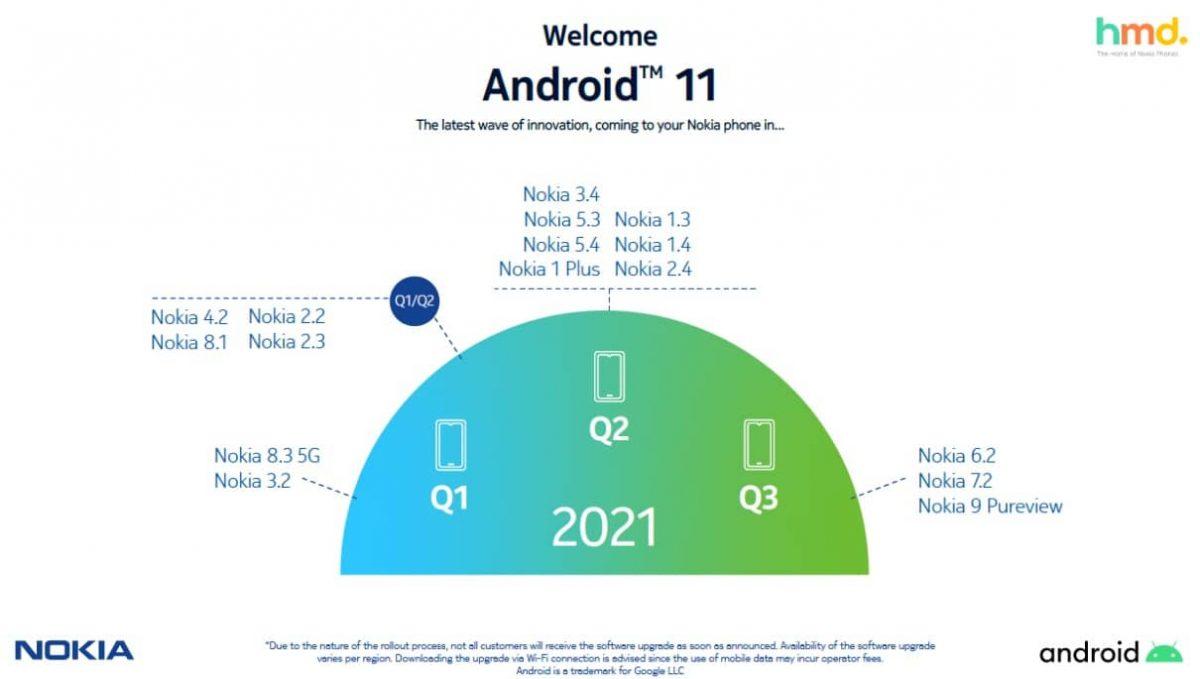 nokia hmd global agenda 2021 android 11 Android 11, HMD Global, Nokia