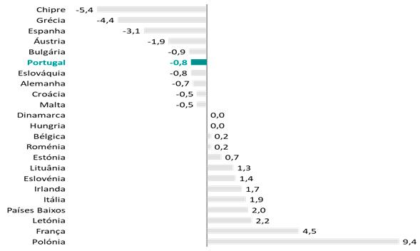 IHPC anacom, Apritel, comunicações, Eurostat, Portugal, preço