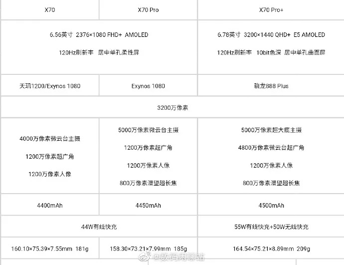 vivo x70 series specs dcs especificações, leak, mobile, vivo, Vivo X70